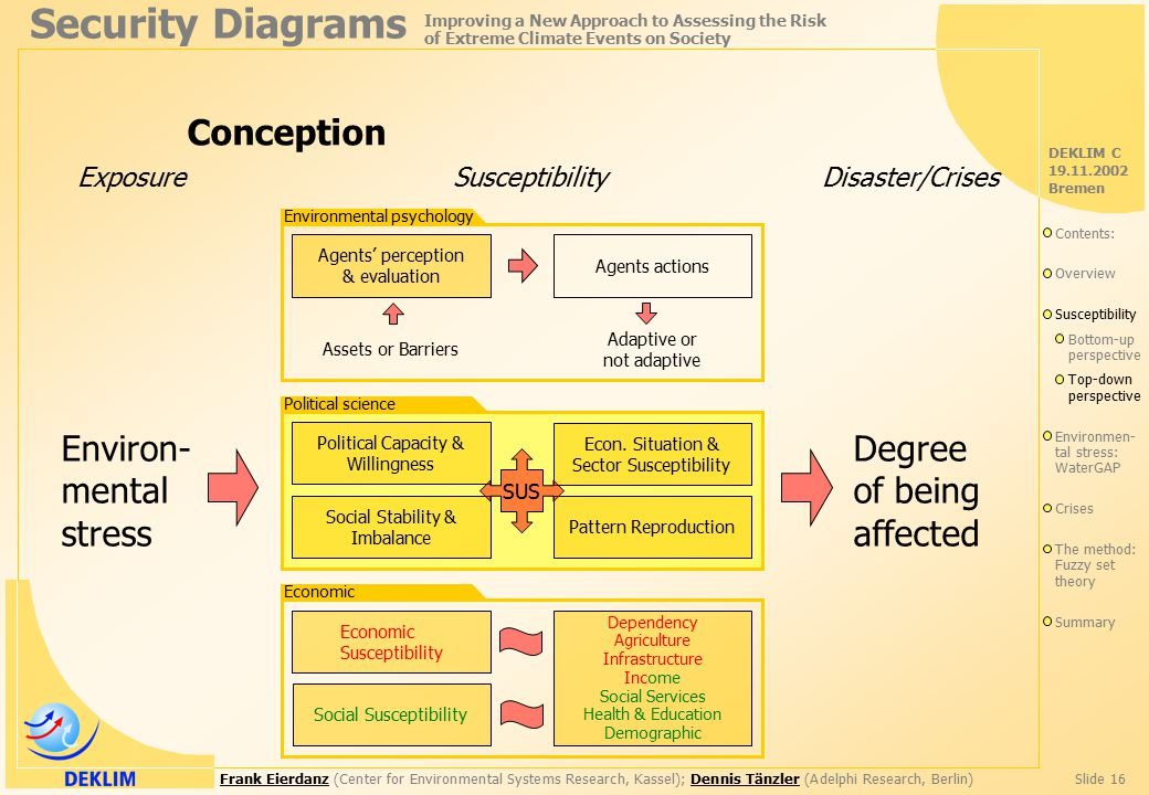 Frank EierdanzFrank Eierdanz (Center for Environmental Systems Research, Kassel); Dennis Tänzler (Adelphi Research, Berlin)Slide 16Dennis Tänzler Security Diagrams Improving a New Approach to Assessing the Risk of Extreme Climate Events on Society DEKLIM C 19.11.2002 Bremen Environ- mental stress Exposure Degree of being affected Disaster/Crises Susceptibility Conception Agents' perception & evaluation Agents actions Assets or Barriers Adaptive or not adaptive Environmental psychology Political Capacity & Willingness Political science Social Stability & Imbalance Pattern Reproduction Econ.