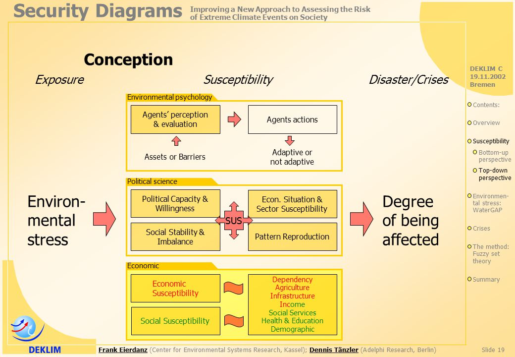Frank EierdanzFrank Eierdanz (Center for Environmental Systems Research, Kassel); Dennis Tänzler (Adelphi Research, Berlin)Slide 19Dennis Tänzler Security Diagrams Improving a New Approach to Assessing the Risk of Extreme Climate Events on Society DEKLIM C 19.11.2002 Bremen Environ- mental stress Exposure Degree of being affected Disaster/Crises Susceptibility Conception Agents' perception & evaluation Agents actions Assets or Barriers Adaptive or not adaptive Environmental psychology Political Capacity & Willingness Political science Social Stability & Imbalance Pattern Reproduction Econ.