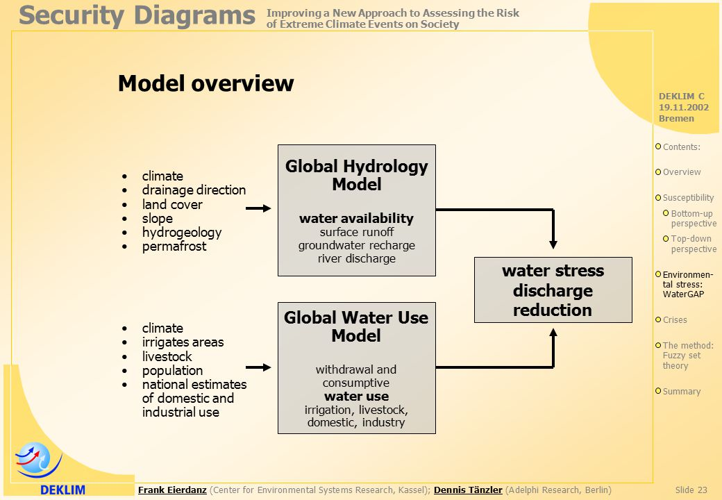 Frank EierdanzFrank Eierdanz (Center for Environmental Systems Research, Kassel); Dennis Tänzler (Adelphi Research, Berlin)Slide 23Dennis Tänzler Security Diagrams Improving a New Approach to Assessing the Risk of Extreme Climate Events on Society DEKLIM C 19.11.2002 Bremen Model overview climate drainage direction land cover slope hydrogeology permafrost Global Hydrology Model water availability surface runoff groundwater recharge river discharge Global Water Use Model withdrawal and consumptive water use irrigation, livestock, domestic, industry climate irrigates areas livestock population national estimates of domestic and industrial use water stress discharge reduction Contents: Overview Susceptibility Bottom-up perspective Top-down perspective Environmen- tal stress: WaterGAP Crises The method: Fuzzy set theory Summary