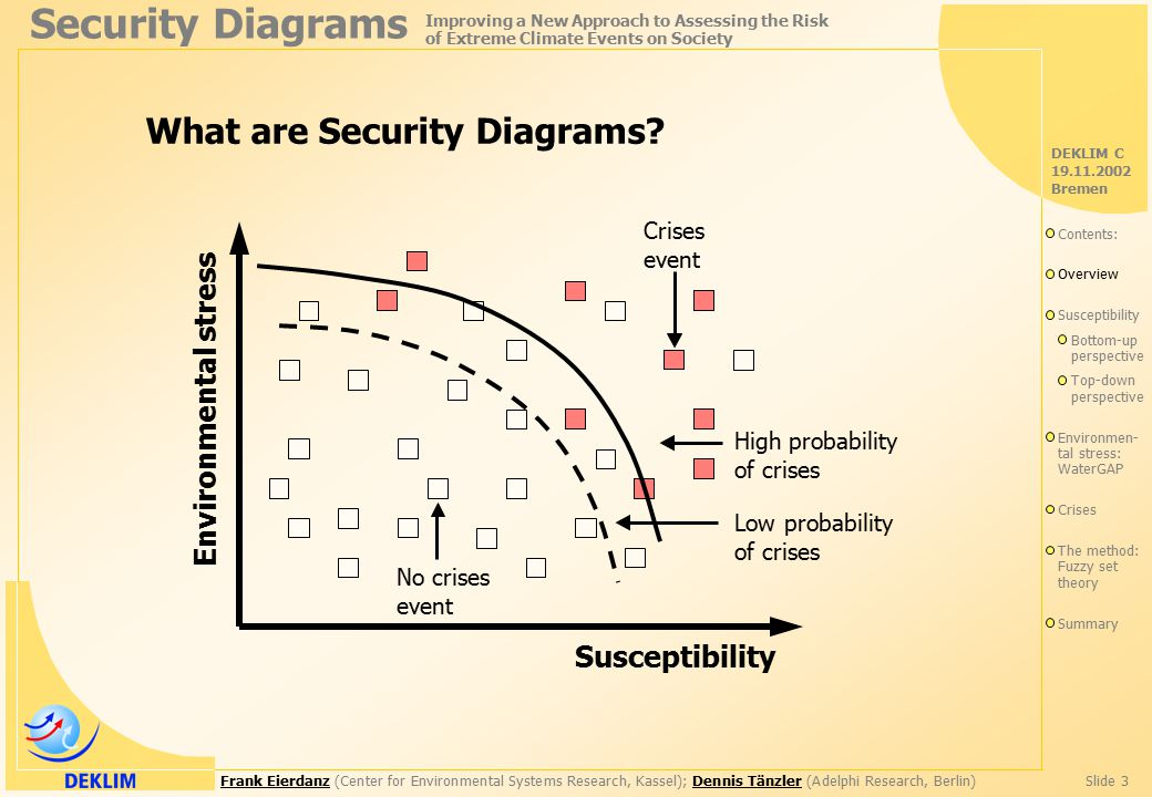 Frank EierdanzFrank Eierdanz (Center for Environmental Systems Research, Kassel); Dennis Tänzler (Adelphi Research, Berlin)Slide 3Dennis Tänzler Security Diagrams Improving a New Approach to Assessing the Risk of Extreme Climate Events on Society DEKLIM C 19.11.2002 Bremen Susceptibility Environmental stress What are Security Diagrams.