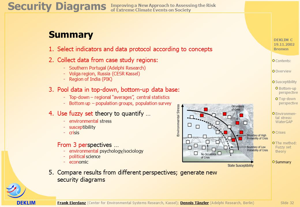 Frank EierdanzFrank Eierdanz (Center for Environmental Systems Research, Kassel); Dennis Tänzler (Adelphi Research, Berlin)Slide 32Dennis Tänzler Security Diagrams Improving a New Approach to Assessing the Risk of Extreme Climate Events on Society DEKLIM C 19.11.2002 Bremen Summary 1.