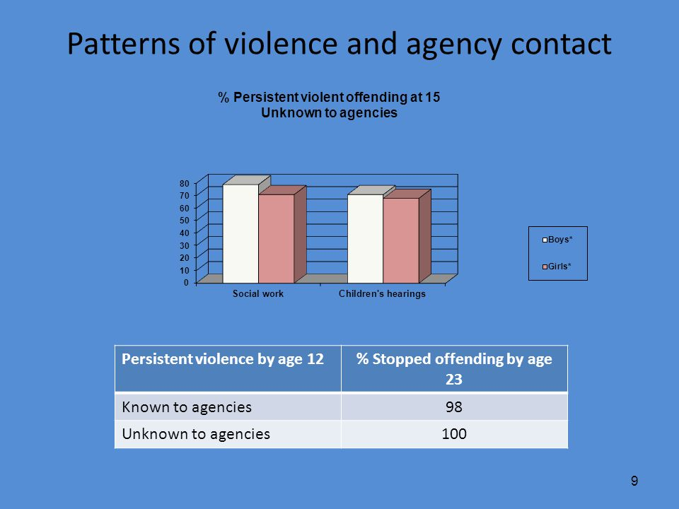 9 Patterns of violence and agency contact Persistent violence by age 12% Stopped offending by age 23 Known to agencies98 Unknown to agencies100