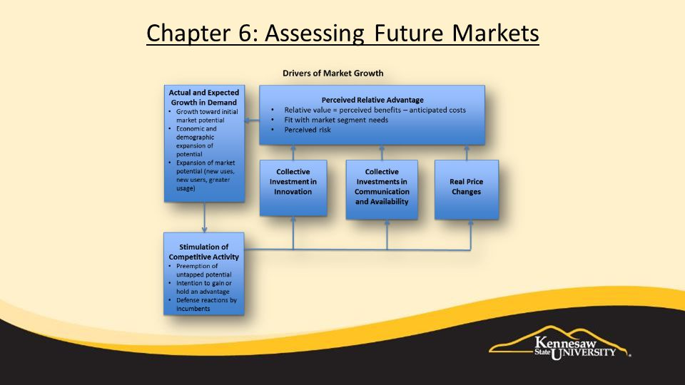 Chapter 7: Technology Strategy in Lumpy Markets Pushing Tech Barriers in lumpy markets Interaction-markets & tech barriers Deploy emerging tech = +/- barriers Enable access to out-of-reach markets 'Waves of creative destruction' Emerging tech->new design-> new attributes-> dominance-> new market 'Disruptive' technologies-initially fail; improvements e.g.