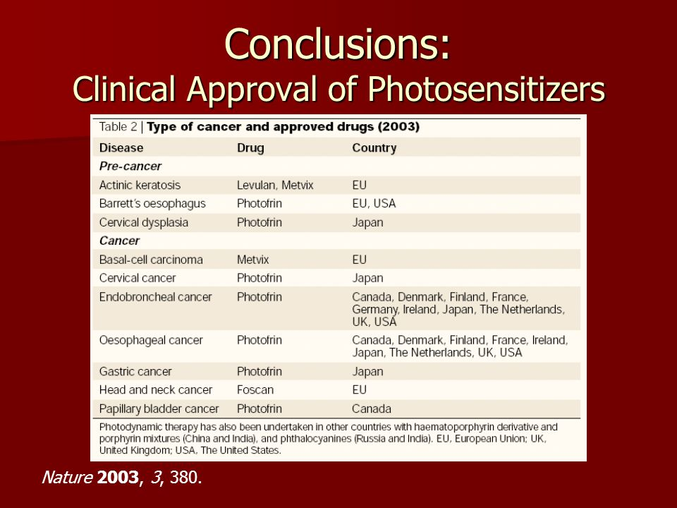 Conclusions: Clinical Approval of Photosensitizers Nature 2003, 3, 380.
