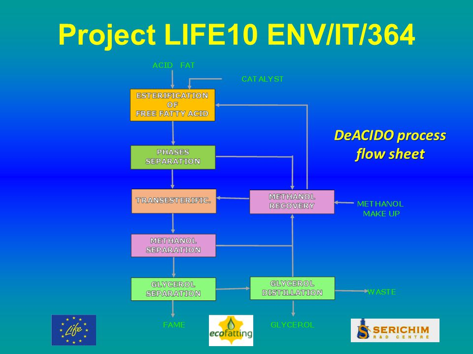 Project LIFE10 ENV/IT/364 DeACIDO process flow sheet