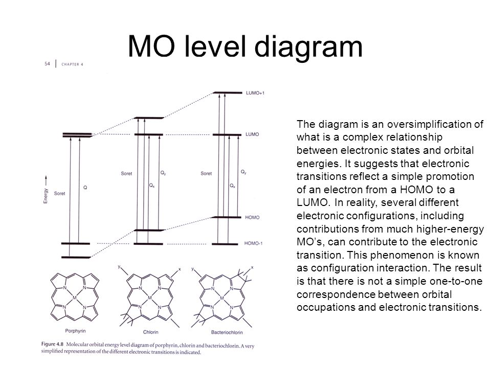 MO level diagram The diagram is an oversimplification of what is a complex relationship between electronic states and orbital energies.