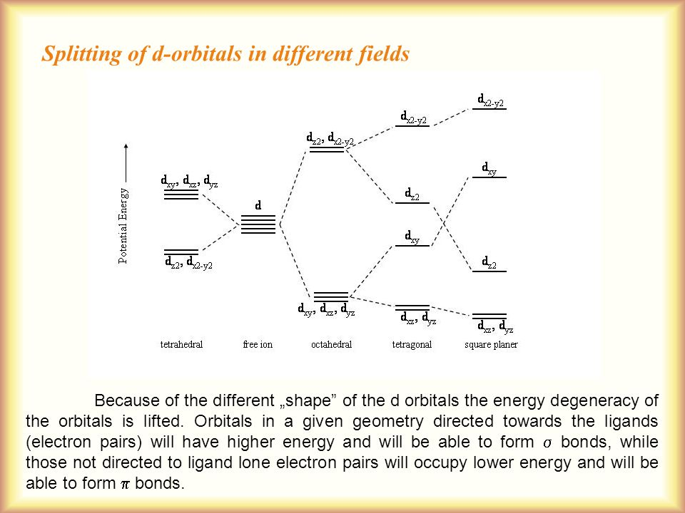 """Because of the different """"shape of the d orbitals the energy degeneracy of the orbitals is lifted."""