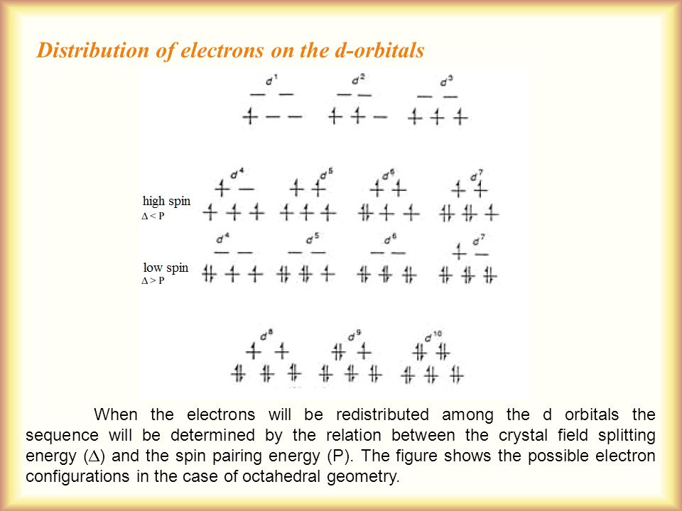 When the electrons will be redistributed among the d orbitals the sequence will be determined by the relation between the crystal field splitting energy (  ) and the spin pairing energy (P).