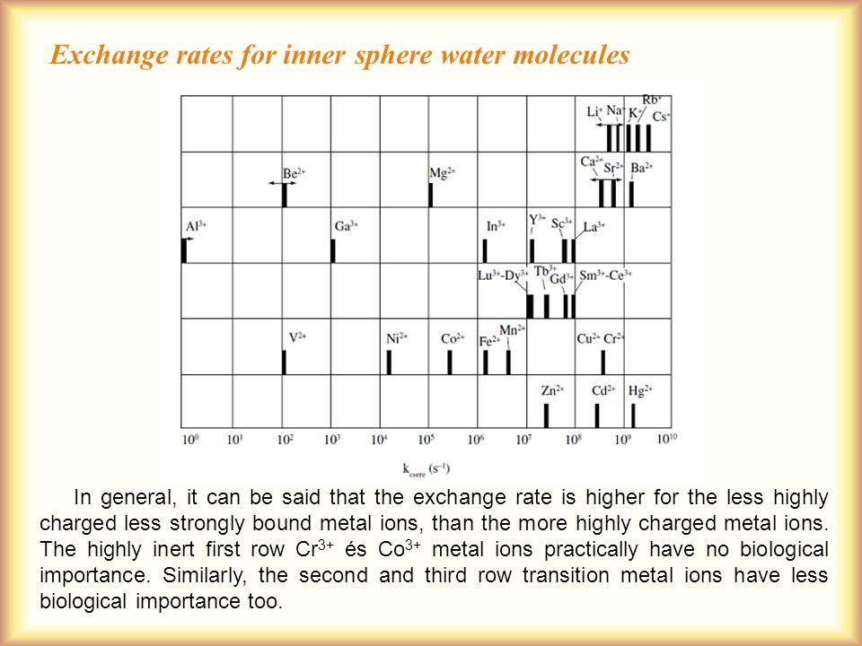 Exchange rates for inner sphere water molecules In general, it can be said that the exchange rate is higher for the less highly charged less strongly bound metal ions, than the more highly charged metal ions.