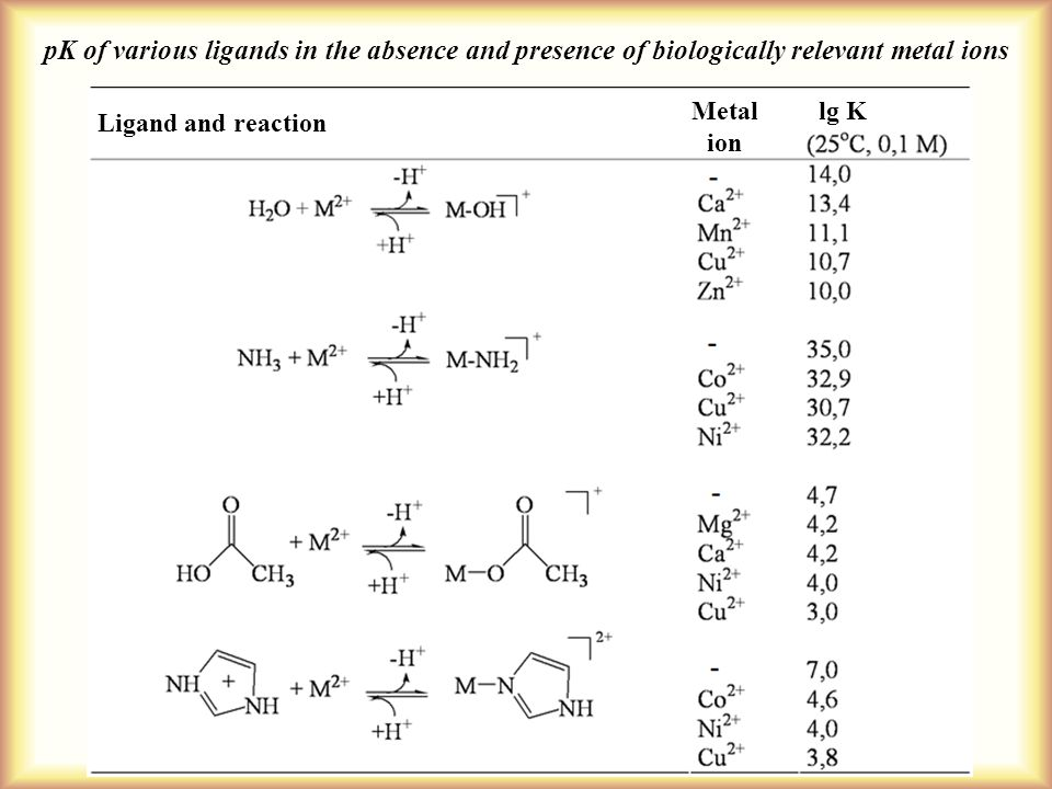 pK of various ligands in the absence and presence of biologically relevant metal ions Ligand and reaction Metal ion lg K