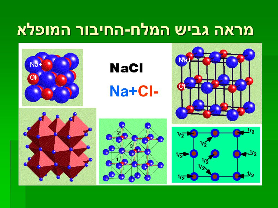 מראה גביש המלח - החיבור המופלא Na+ Cl- Na+ Cl- Na+Cl-