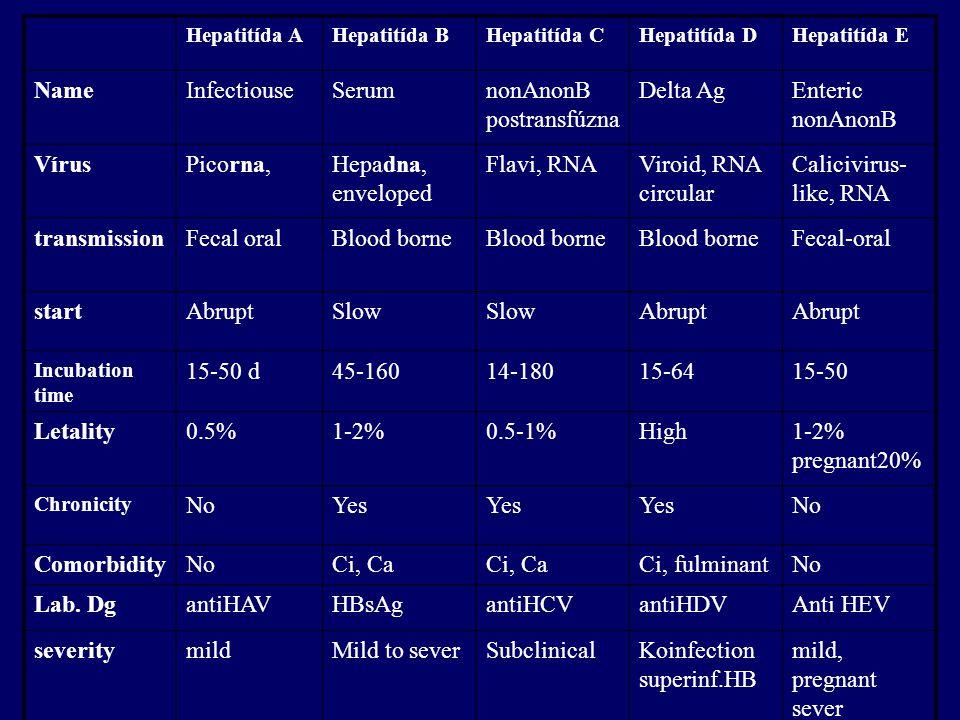 Hepatitída AHepatitída BHepatitída CHepatitída DHepatitída E NameInfectiouseSerumnonAnonB postransfúzna Delta AgEnteric nonAnonB VírusPicorna,Hepadna,