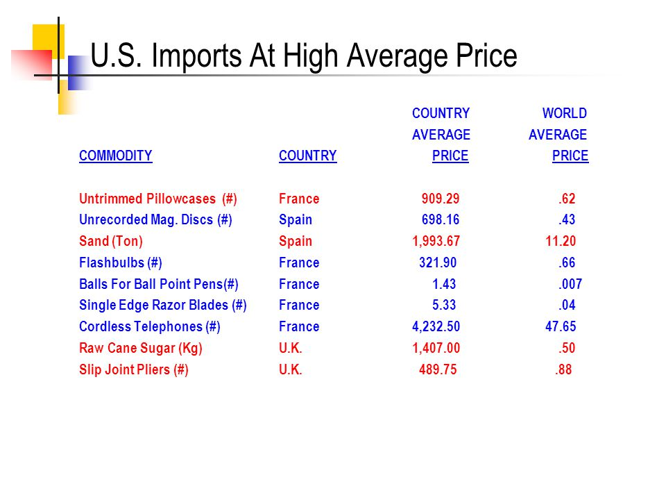 U.S. Imports At High Average Price COUNTRY WORLD AVERAGE COMMODITYCOUNTRY PRICE PRICE Untrimmed Pillowcases (#)France 909.29.62 Unrecorded Mag. Discs