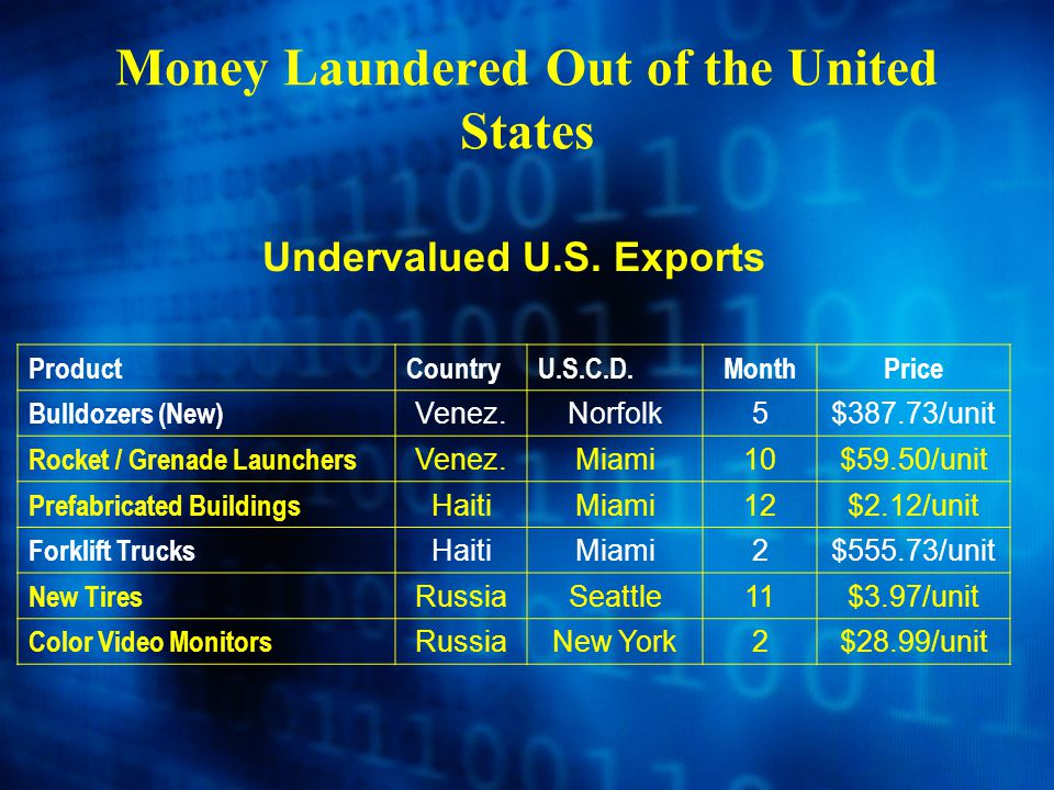 Money Laundered Out of the United States Undervalued U.S. Exports ProductCountryU.S.C.D.MonthPrice Bulldozers (New) Venez.Norfolk5$387.73/unit Rocket