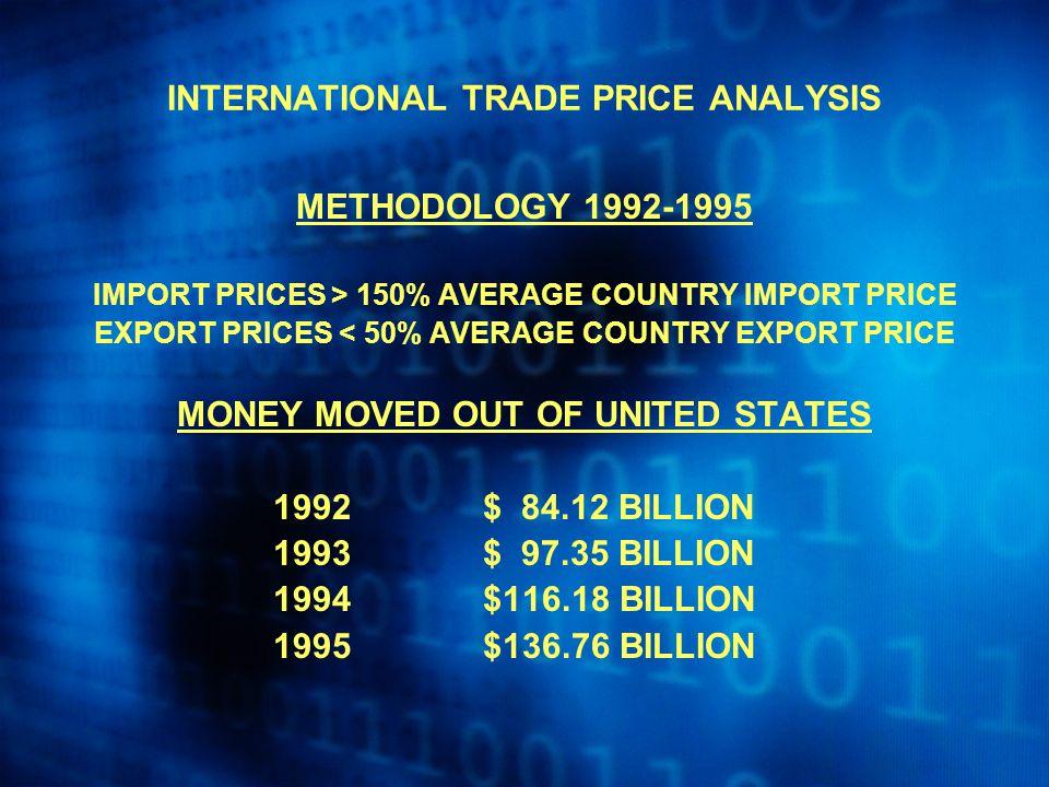 INTERNATIONAL TRADE PRICE ANALYSIS METHODOLOGY 1992-1995 IMPORT PRICES > 150% AVERAGE COUNTRY IMPORT PRICE EXPORT PRICES < 50% AVERAGE COUNTRY EXPORT PRICE MONEY MOVED OUT OF UNITED STATES 1992$ 84.12 BILLION 1993$ 97.35 BILLION 1994$116.18 BILLION 1995$136.76 BILLION