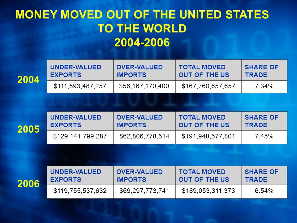 MONEY MOVED OUT OF THE UNITED STATES TO THE WORLD 2004-2006 UNDER-VALUED EXPORTS OVER-VALUED IMPORTS TOTAL MOVED OUT OF THE US SHARE OF TRADE $119,755,537,632$69,297,773,741$189,053,311,3736.54% 2006 2004 2005 UNDER-VALUED EXPORTS OVER-VALUED IMPORTS TOTAL MOVED OUT OF THE US SHARE OF TRADE $111,593,487,257$56,167,170,400$167,760,657,6577.34% UNDER-VALUED EXPORTS OVER-VALUED IMPORTS TOTAL MOVED OUT OF THE US SHARE OF TRADE $129,141,799,287$62,806,778,514$191,948,577,8017.45%