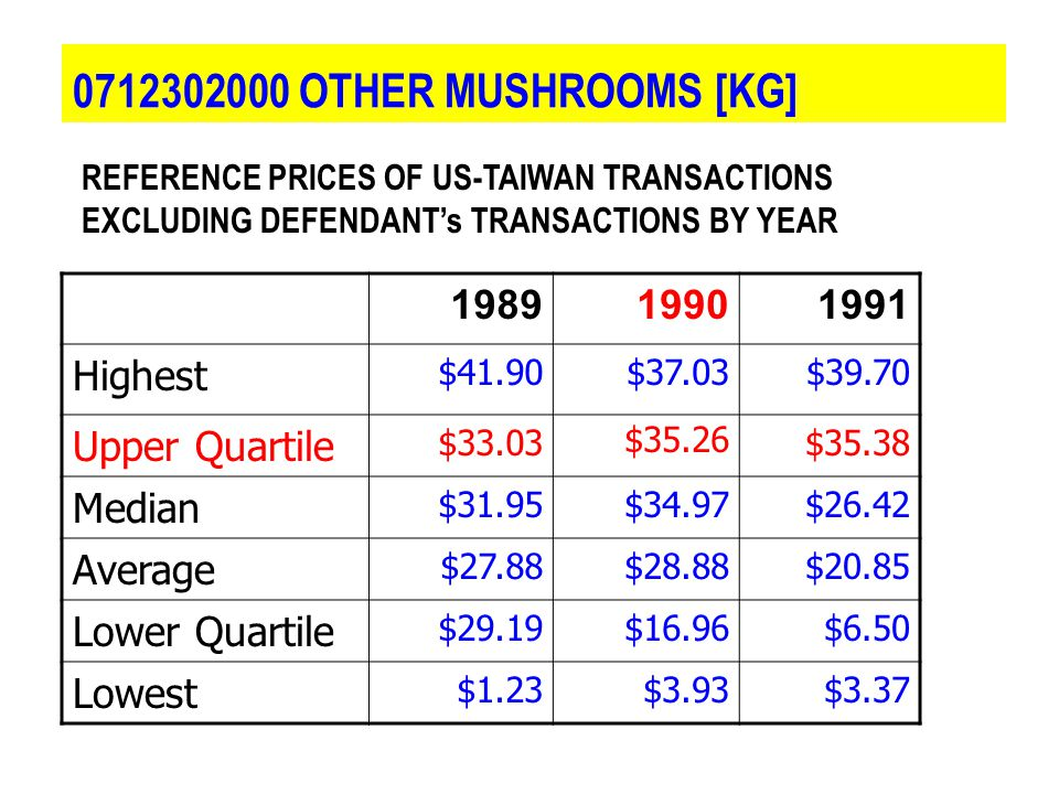 0712302000 OTHER MUSHROOMS [KG] 198919901991 Highest $41.90$37.03$39.70 Upper Quartile $33.03$35.26$35.38 Median $31.95$34.97$26.42 Average $27.88$28.88$20.85 Lower Quartile $29.19$16.96$6.50 Lowest $1.23$3.93$3.37 REFERENCE PRICES OF US ‑ TAIWAN TRANSACTIONS EXCLUDING DEFENDANT's TRANSACTIONS BY YEAR