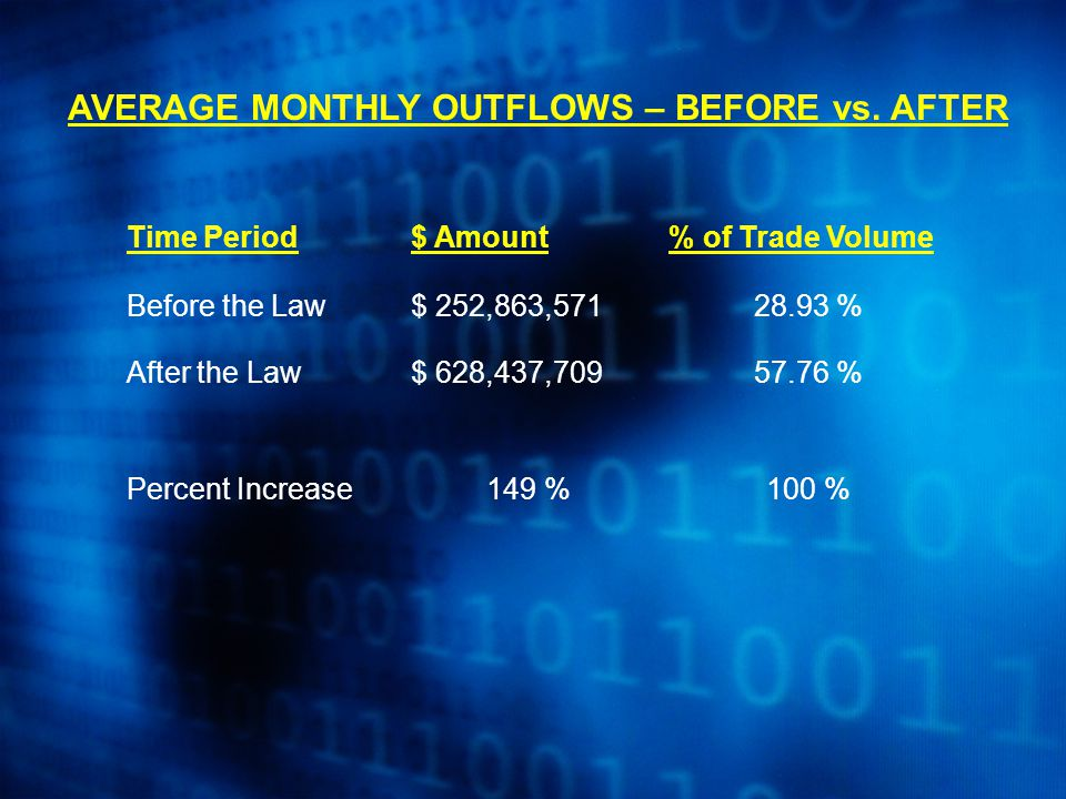 AVERAGE MONTHLY OUTFLOWS – BEFORE vs.