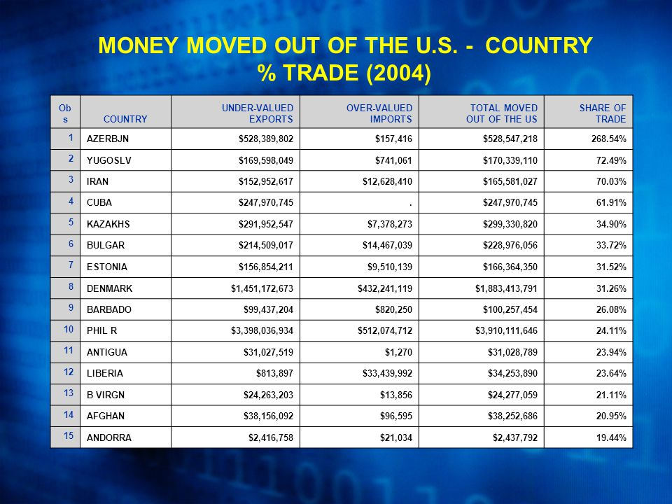 Ob sCOUNTRY UNDER-VALUED EXPORTS OVER-VALUED IMPORTS TOTAL MOVED OUT OF THE US SHARE OF TRADE 1 AZERBJN$528,389,802$157,416$528,547,218268.54% 2 YUGOSLV$169,598,049$741,061$170,339,11072.49% 3 IRAN$152,952,617$12,628,410$165,581,02770.03% 4 CUBA$247,970,745.