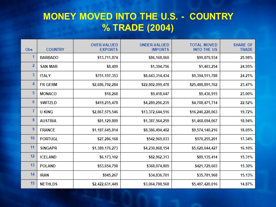 ObsCOUNTRY OVER-VALUED EXPORTS UNDER-VALUED IMPORTS TOTAL MOVED INTO THE US SHARE OF TRADE 1 BARBADO$13,711,874$86,168,060$99,879,93425.98% 2 SAN MAR$8,499$1,394,756$1,403,25424.95% 3 ITALY$751,197,353$8,643,314,434$9,394,511,78824.21% 4 FR GERM$2,686,792,284$22,802,099,478$25,488,891,76223.47% 5 MONACO$18,268$9,418,647$9,436,91523.00% 6 SWITZLD$419,215,478$4,289,256,235$4,708,471,71422.52% 7 U KING$2,867,575,546$13,372,644,516$16,240,220,06319.72% 8 AUSTRIA$81,129,809$1,387,564,259$1,468,694,06718.94% 9 FRANCE$1,187,645,814$8,386,494,402$9,574,140,21618.05% 10 PORTUGL$27,286,168$542,969,033$570,255,20117.34% 11 SINGAPR$1,389,176,273$4,230,868,154$5,620,044,42716.10% 12 ICELAND$6,173,102$82,962,313$89,135,41415.31% 13 POLAND$53,654,798$368,074,805$421,729,60315.30% 14 IRAN$945,267$34,836,701$35,781,96815.13% 15 NETHLDS$2,422,631,449$3,064,788,568$5,487,420,01614.87% MONEY MOVED INTO THE U.S.