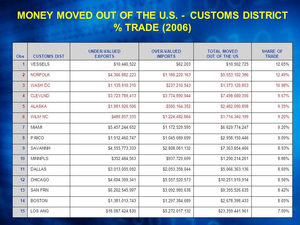 MONEY MOVED OUT OF THE U.S.