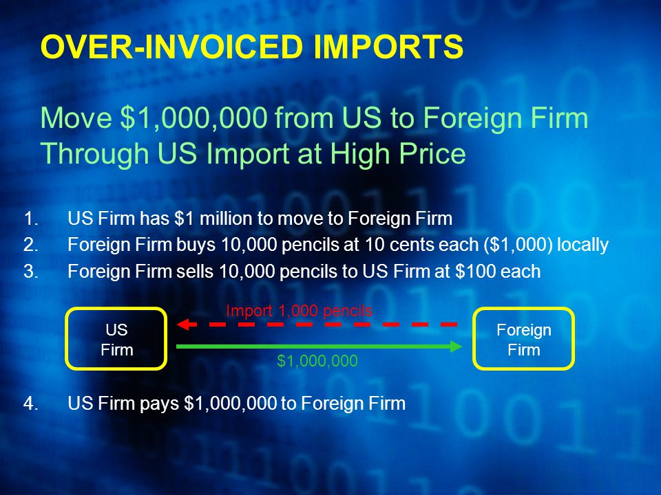 1.US Firm has $1 million to move to Foreign Firm 2.Foreign Firm buys 10,000 pencils at 10 cents each ($1,000) locally 3.Foreign Firm sells 10,000 pencils to US Firm at $100 each 4.US Firm pays $1,000,000 to Foreign Firm OVER-INVOICED IMPORTS Move $1,000,000 from US to Foreign Firm Through US Import at High Price US Firm Foreign Firm Import 1,000 pencils $1,000,000