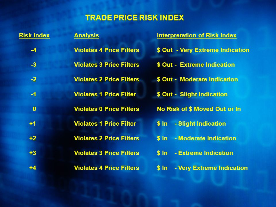 TRADE PRICE RISK INDEX Risk IndexAnalysis Interpretation of Risk Index -4Violates 4 Price Filters$ Out - Very Extreme Indication -3Violates 3 Price Filters$ Out - Extreme Indication -2Violates 2 Price Filters$ Out - Moderate Indication -1Violates 1 Price Filter$ Out - Slight Indication 0Violates 0 Price FiltersNo Risk of $ Moved Out or In +1Violates 1 Price Filter$ In - Slight Indication +2Violates 2 Price Filters$ In - Moderate Indication +3Violates 3 Price Filters$ In - Extreme Indication +4Violates 4 Price Filters$ In - Very Extreme Indication