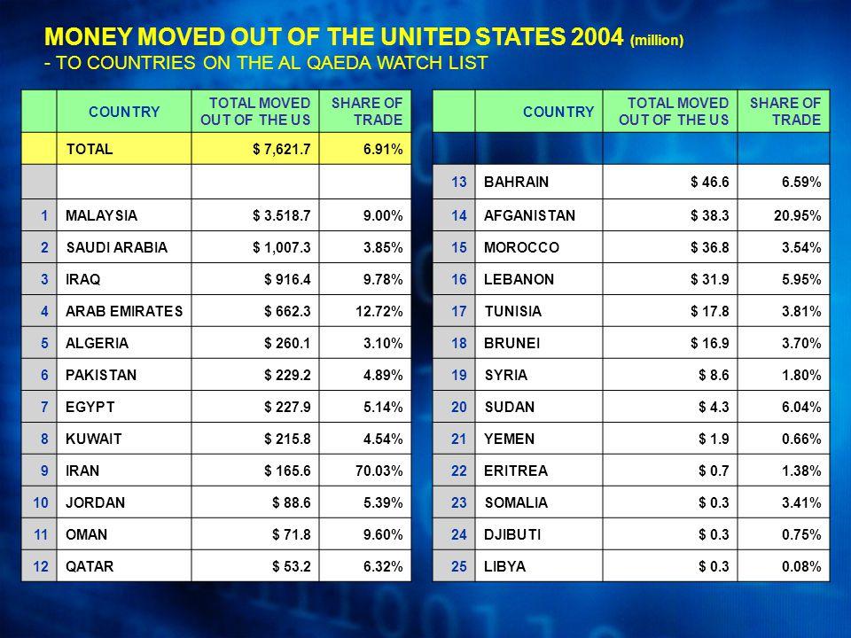MONEY MOVED OUT OF THE UNITED STATES 2004 (million) - TO COUNTRIES ON THE AL QAEDA WATCH LIST COUNTRY TOTAL MOVED OUT OF THE US SHARE OF TRADE COUNTRY TOTAL MOVED OUT OF THE US SHARE OF TRADE TOTAL$ 7,621.76.91% 13BAHRAIN$ 46.66.59% 1MALAYSIA$ 3.518.79.00%14AFGANISTAN$ 38.320.95% 2SAUDI ARABIA$ 1,007.33.85%15MOROCCO$ 36.83.54% 3IRAQ$ 916.49.78%16LEBANON$ 31.95.95% 4ARAB EMIRATES$ 662.312.72%17TUNISIA$ 17.83.81% 5ALGERIA$ 260.13.10%18BRUNEI$ 16.93.70% 6PAKISTAN$ 229.24.89%19SYRIA$ 8.61.80% 7EGYPT$ 227.95.14%20SUDAN$ 4.36.04% 8KUWAIT$ 215.84.54%21YEMEN$ 1.90.66% 9IRAN$ 165.670.03%22ERITREA$ 0.71.38% 10JORDAN$ 88.65.39%23SOMALIA$ 0.33.41% 11OMAN$ 71.89.60%24DJIBUTI$ 0.30.75% 12QATAR$ 53.26.32%25LIBYA$ 0.30.08%