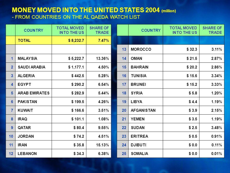 MONEY MOVED INTO THE UNITED STATES 2004 (million) - FROM COUNTRIES ON THE AL QAEDA WATCH LIST COUNTRY TOTAL MOVED INTO THE US SHARE OF TRADE COUNTRY TOTAL MOVED INTO THE US SHARE OF TRADE TOTAL$ 8,232.77.47% 13MOROCCO$ 32.33.11% 1MALAYSIA$ 5,222.713.36%14OMAN$ 21.52.87% 2SAUDI ARABIA$ 1,177.14.50%15BAHRAIN$ 20.22.86% 3ALGERIA$ 442.55.28%16TUNISIA$ 15.63.34% 4EGYPT$ 290.26.54%17BRUNEI$ 15.23.33% 5ARAB EMIRATES$ 282.95.44%18SYRIA$ 5.81.20% 6PAKISTAN$ 199.54.26%19LIBYA$ 4.41.19% 7KUWAIT$ 166.63.51%20AFGANISTAN$ 3.92.15% 8IRAQ$ 101.11.08%21YEMEN$ 3.51.19% 9QATAR$ 80.49.55%22SUDAN$ 2.53.48% 10JORDAN$ 74.24.51%23ERITREA$ 0.50.91% 11IRAN$ 35.815.13%24DJIBUTI$ 0.00.11% 12LEBANON$ 34.36.38%25SOMALIA$ 0.00.01%