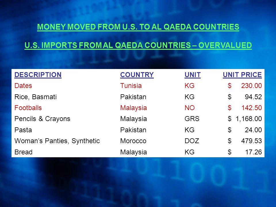 MONEY MOVED FROM U.S. TO AL QAEDA COUNTRIES U.S.