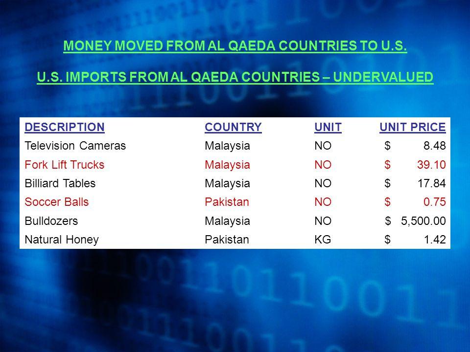 MONEY MOVED FROM AL QAEDA COUNTRIES TO U.S. U.S.