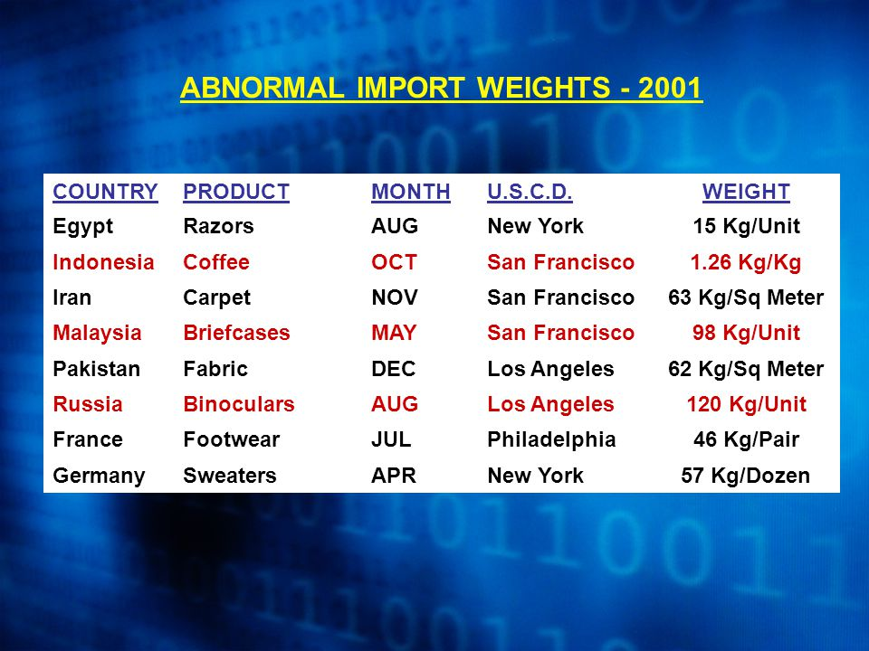 ABNORMAL IMPORT WEIGHTS - 2001 COUNTRYPRODUCTMONTHU.S.C.D.WEIGHT EgyptRazorsAUGNew York15 Kg/Unit IndonesiaCoffeeOCTSan Francisco1.26 Kg/Kg IranCarpetNOVSan Francisco63 Kg/Sq Meter MalaysiaBriefcasesMAYSan Francisco98 Kg/Unit PakistanFabricDECLos Angeles62 Kg/Sq Meter RussiaBinocularsAUGLos Angeles120 Kg/Unit FranceFootwearJULPhiladelphia46 Kg/Pair GermanySweatersAPRNew York57 Kg/Dozen