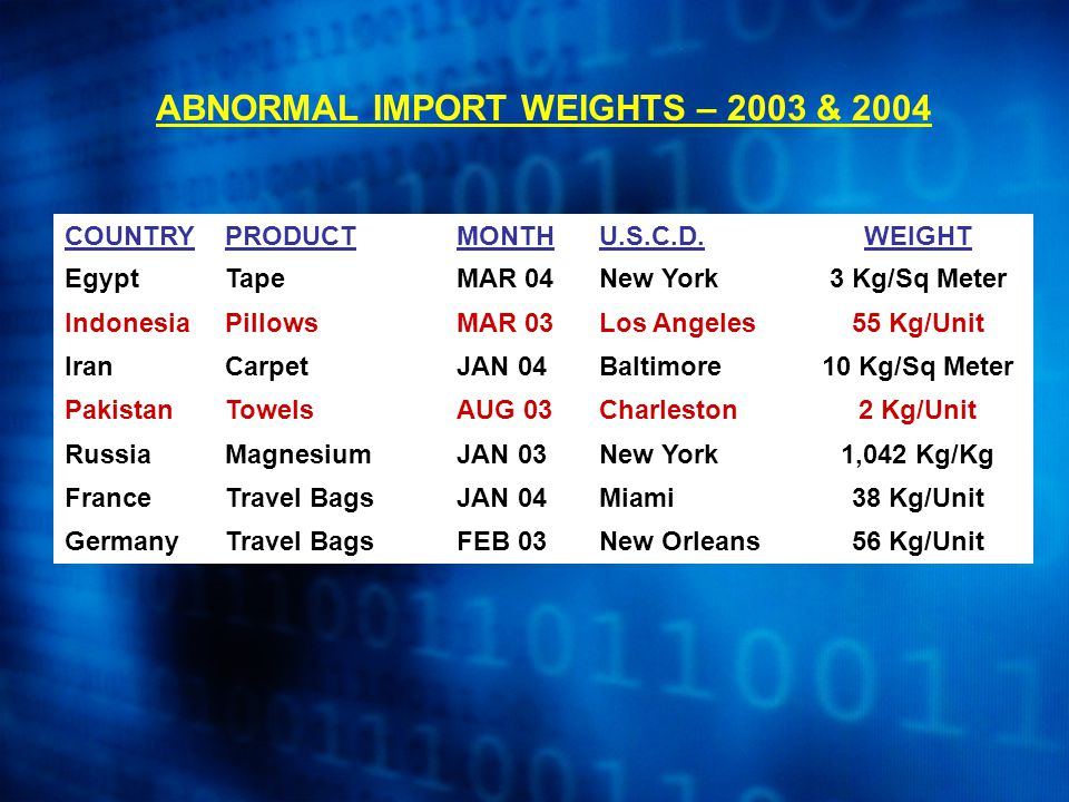 ABNORMAL IMPORT WEIGHTS – 2003 & 2004 COUNTRYPRODUCTMONTHU.S.C.D.WEIGHT EgyptTapeMAR 04New York3 Kg/Sq Meter IndonesiaPillowsMAR 03Los Angeles55 Kg/Un