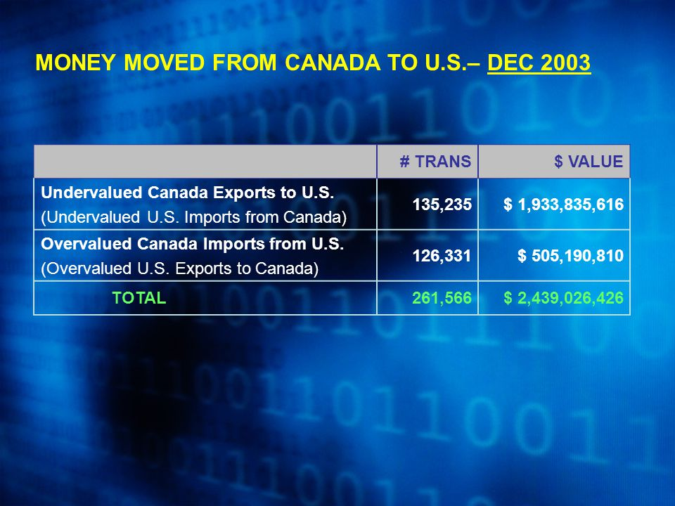 MONEY MOVED FROM CANADA TO U.S.– DEC 2003 # TRANS$ VALUE Undervalued Canada Exports to U.S. (Undervalued U.S. Imports from Canada) 135,235$ 1,933,835,