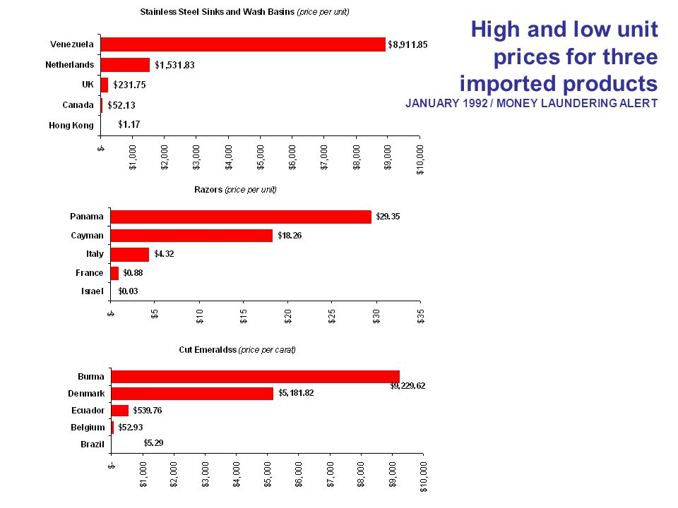 High and low unit prices for three imported products JANUARY 1992 / MONEY LAUNDERING ALERT