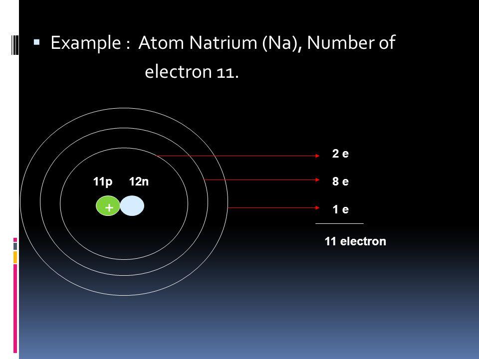 Configuration of Electron + - - Skin 1 (2 electron) Skin 2 (8 electron) Skin 3 (18 electron) Skin 4 (32 electron)