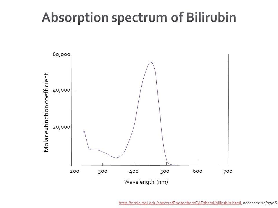 Wavelength (nm) 60,000 40,000 20,000 200300400500600700 Molar extinction coefficient http://omlc.ogi.edu/spectra/PhotochemCAD/html/bilirubin.htmlhttp://omlc.ogi.edu/spectra/PhotochemCAD/html/bilirubin.html, accessed 14/07/06
