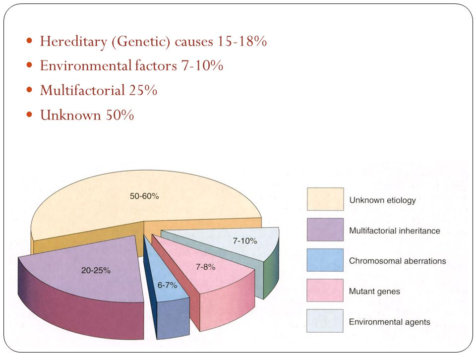 Hereditary (Genetic) causes 15-18% Environmental factors 7-10% Multifactorial 25% Unknown 50%