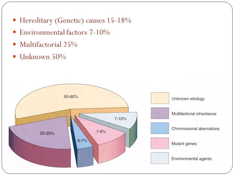 Hereditary (Genetic) causes 15-18% Environmental factors 7-10% Multifactorial 25% Unknown 50%