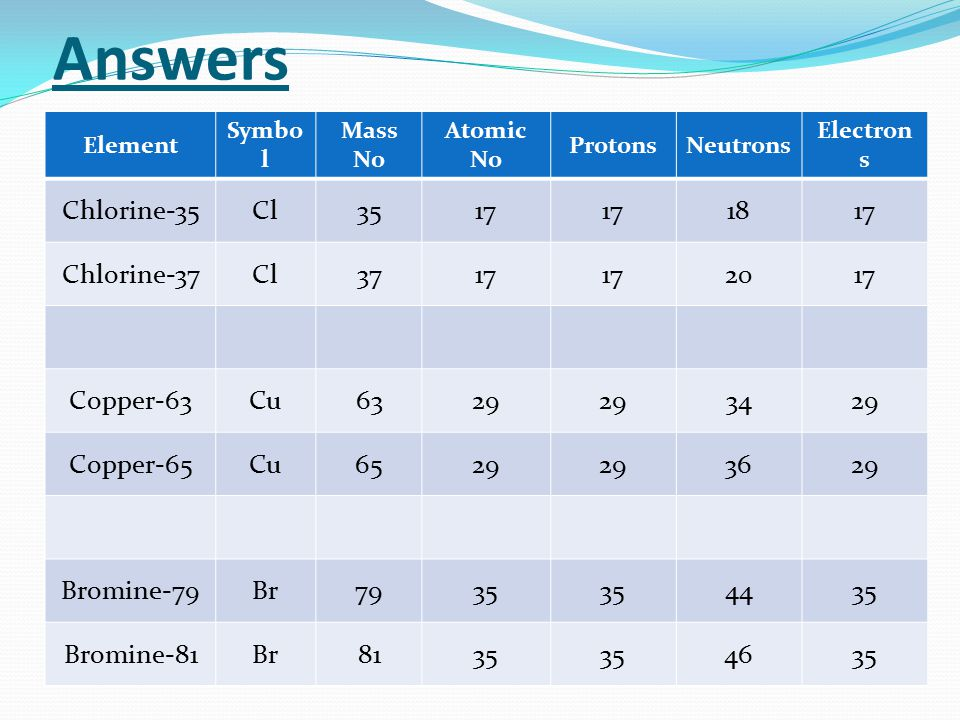 Answers Element Symbo l Mass No Atomic No ProtonsNeutrons Electron s Chlorine-35Cl3517 1817 Chlorine-37Cl3717 2017 Copper-63Cu6329 3429 Copper-65Cu652