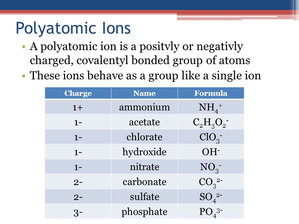 Polyatomic Ions A polyatomic ion is a positvly or negativly charged, covalentyl bonded group of atoms These ions behave as a group like a single ion ChargeNameFormula 1+ammoniumNH 4 + 1-acetateC2H3O2-C2H3O2- 1-chlorateClO 3 - 1-hydroxideOH - 1-nitrateNO 3 - 2-carbonateCO 3 2- 2-sulfateSO 4 2- 3-phosphatePO 4 3-