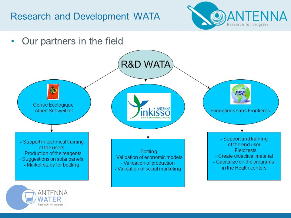 Our partners in the field R&D WATA Formations sans Frontières - Support in technical training of the users - Production of the reagents - Suggestions on solar panels - Market study for bottling - Bottling - Validation of economic models - Validation of production - Validation of social marketing - Support and training of the end user - Field tests - Create didactical material - Capitalize on the programs in the Health centers Centre Ecologique Albert Schweitzer Research and Development WATA