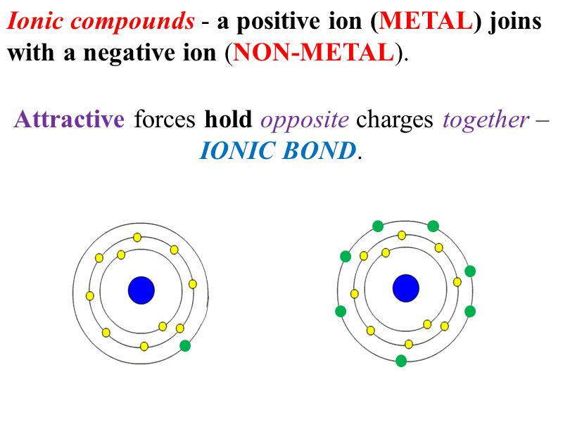 Attractive forces hold opposite charges together – IONIC BOND. Ionic compounds - a positive ion (METAL) joins with a negative ion (NON-METAL).