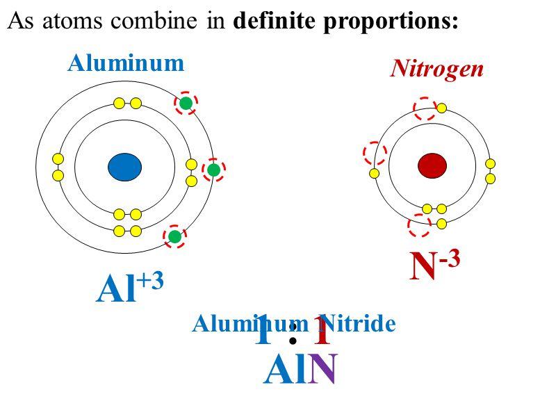Aluminum 1 : 1 Nitrogen Al +3 N -3 As atoms combine in definite proportions: AlN Aluminum Nitride