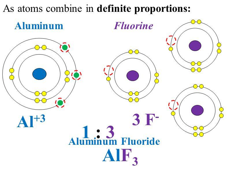 As atoms combine in definite proportions: 1 : 3 AluminumFluorine Al +3 3 F - AlF 3 Aluminum Fluoride