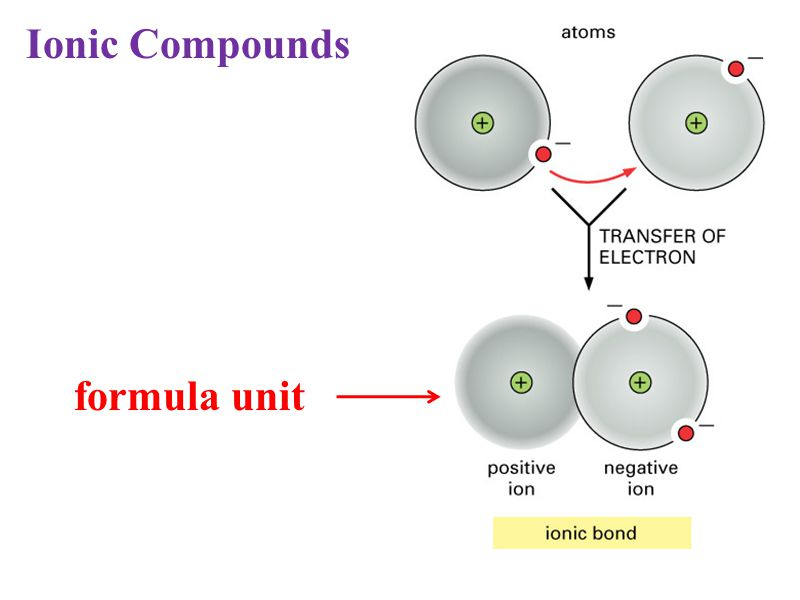 formula unit Ionic Compounds