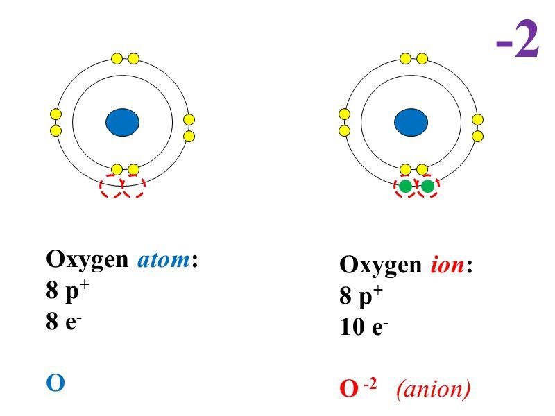 Oxygen atom: 8 p + 8 e - O Oxygen ion: 8 p + 10 e - O -2 (anion) -2