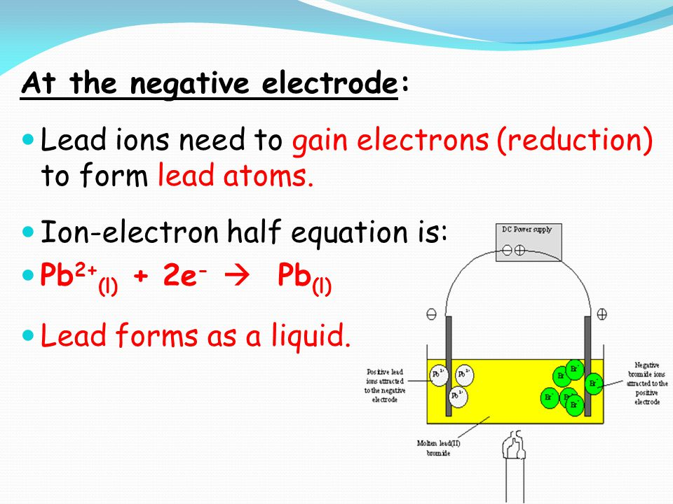 At the negative electrode: Lead ions need to gain electrons (reduction) to form lead atoms.