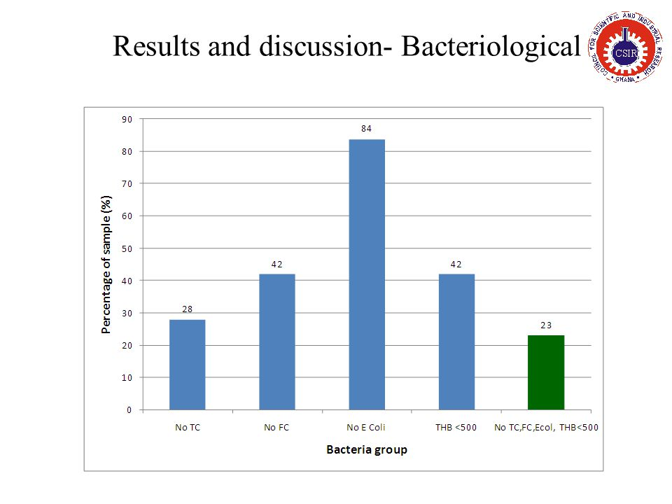 Results and discussion- Bacteriological