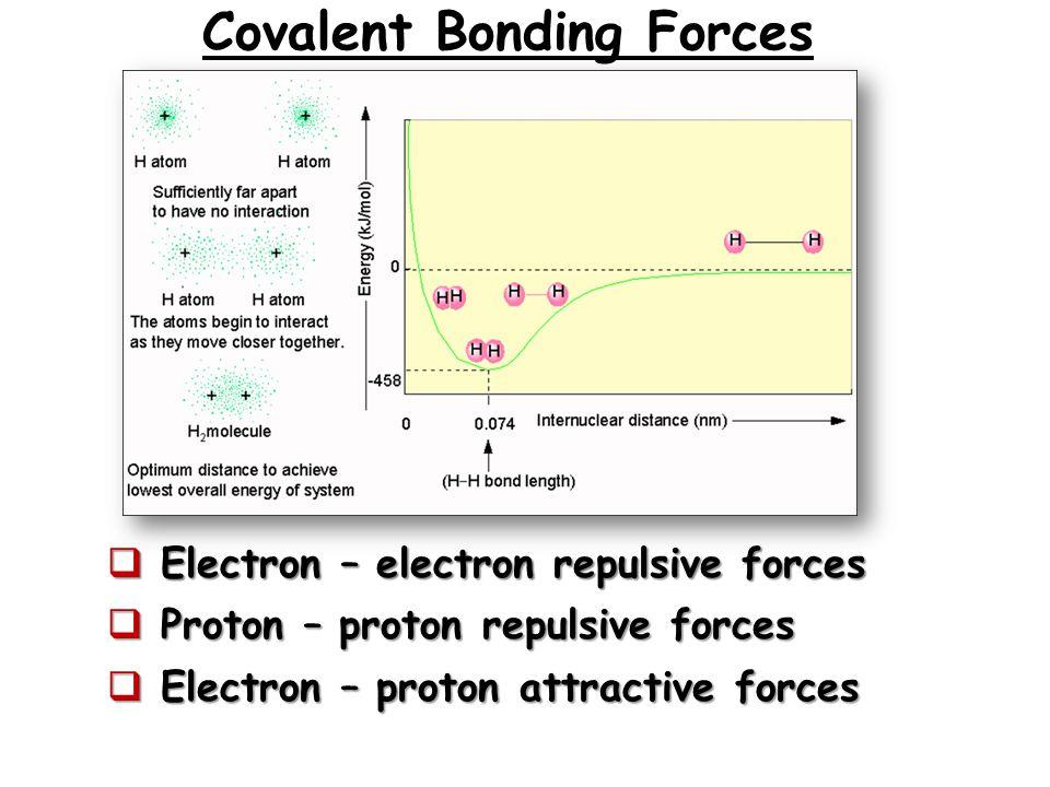 Covalent Bonding Forces  Electron – electron repulsive forces  Proton – proton repulsive forces  Electron – proton attractive forces